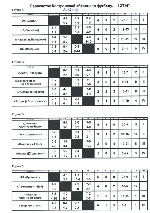 России по футболу турнирная таблица
